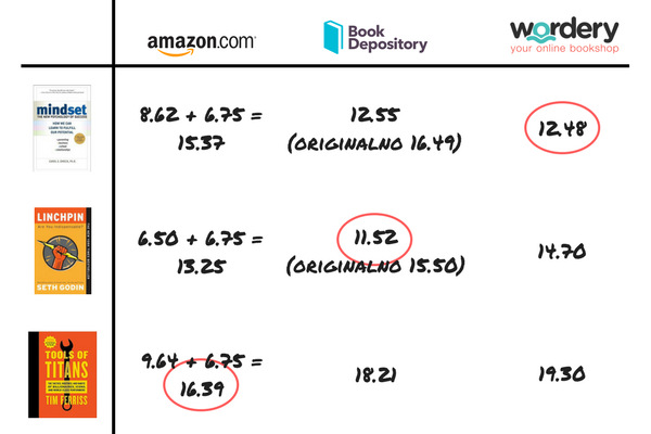 Book prices comparison